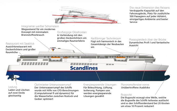 Neue Scandlines Fähren / © Scandlines