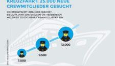 Neue Chance für andere Berufsbilder: 25.000 Crewmitglieder gesucht!