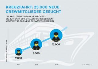Crewmitglieder gesucht / © www.connectjobs.de