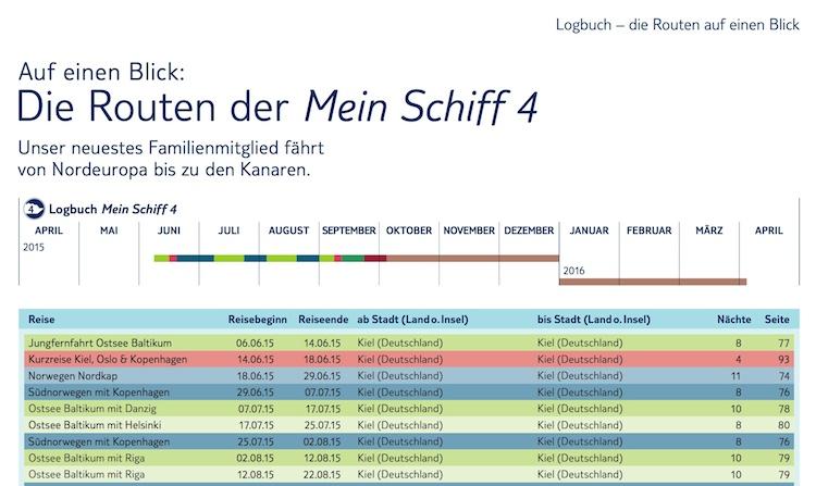 Tui Cruises verschiebt Jungfernfahrt der Mein Schiff 4 / Taufe am 05.06.2014