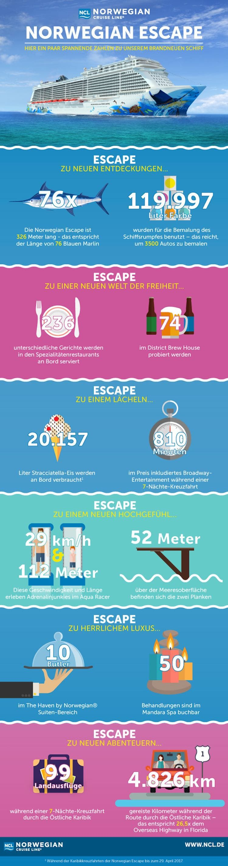 Norwegian Escape Infografik / © Norwegian Cruise Line