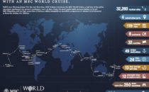 MSC Kreuzfahrten Weltreise 2019
