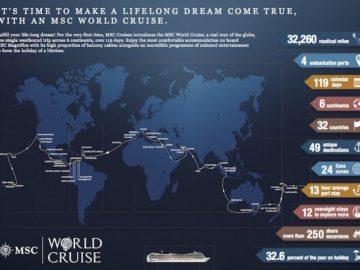 Weltreise mit MSC Magnifica von MSC Kreuzfahrten