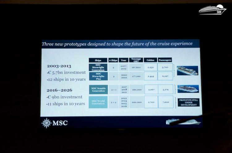 MSC Flottenerweiterung in den nächsten 10 Jahren