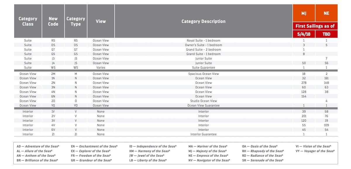 Alle Änderungen der flottenweiten Regelung der Kabinenkategorien / © Royal Caribbean