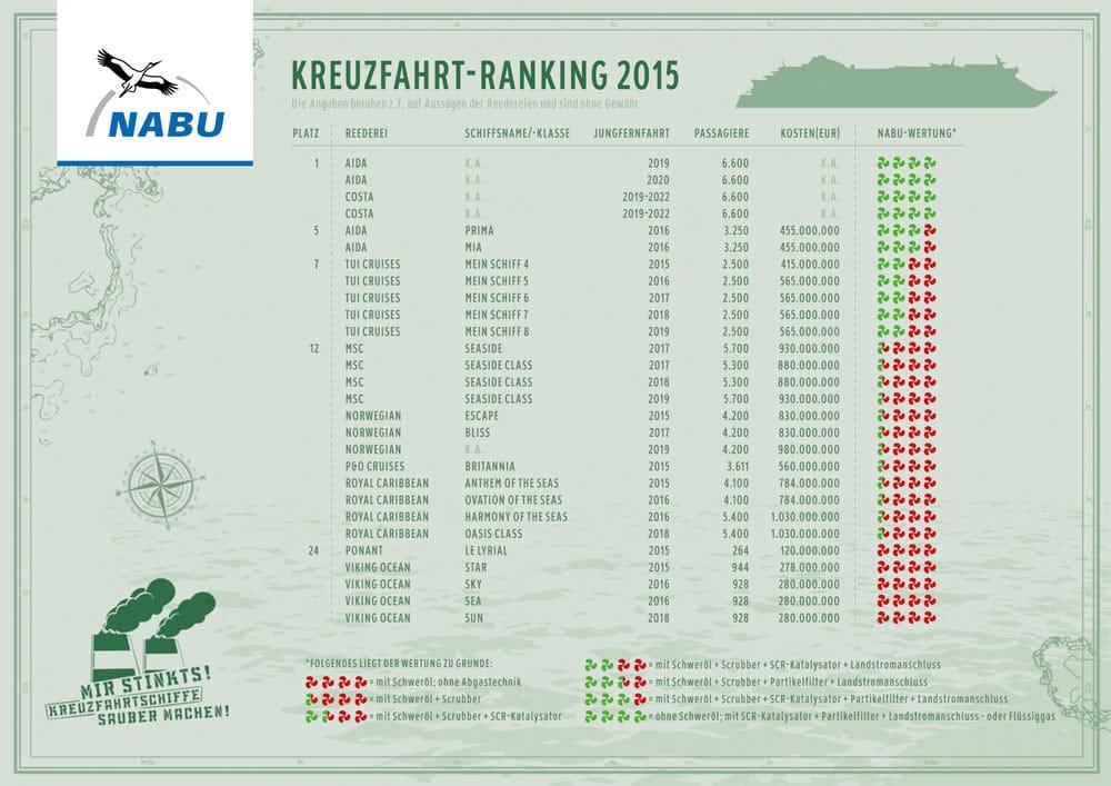 Kreuzfahrt Ranking 2015 / © NaBu