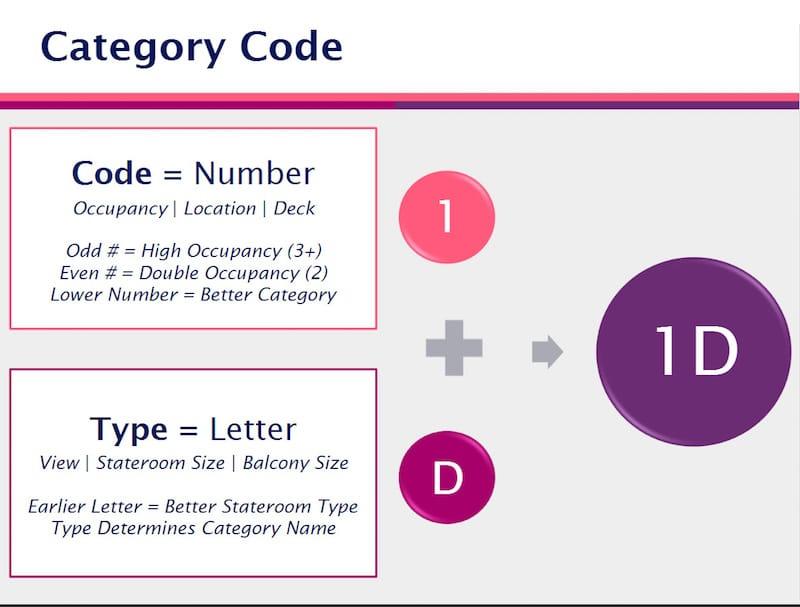Neue Codes für die Kabinenkategorien / © Royal Caribbean