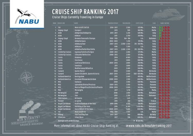 Cruise Ship Ranking 2017 - die angeblich saubersten Kreuzfahrtschiffe / © NABU