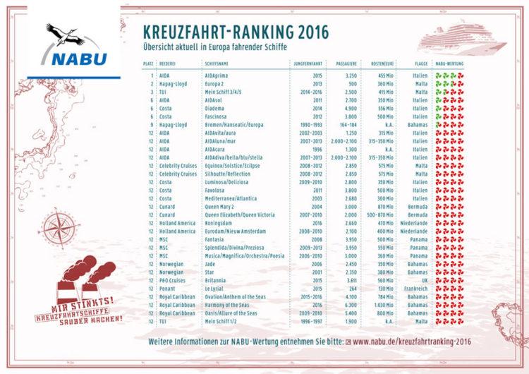 Das Nabu-Ranking der saubersten Kreuzfahrtschiffe im letzten Jahr / © NABU