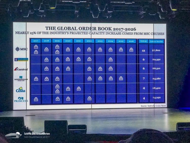 Neubauten im internationalen Vergleich