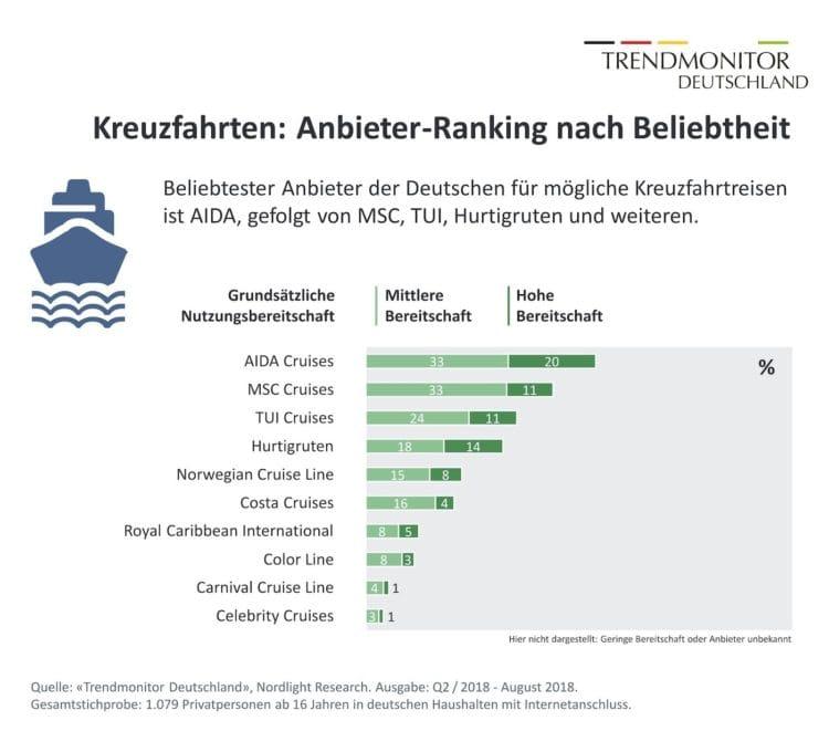 Kreuzfahrtstudie in Deutschland / © Nordlight-Resarch - Trendmonitor-Deutschland