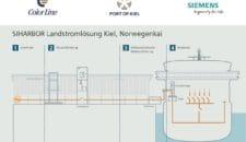 Baustart der Landstromanlage im Kieler Hafen am Norwegenkai