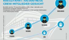 Arbeiten auf Kreuzfahrt: 100.000 Mitarbeiter gesucht bis 2022!