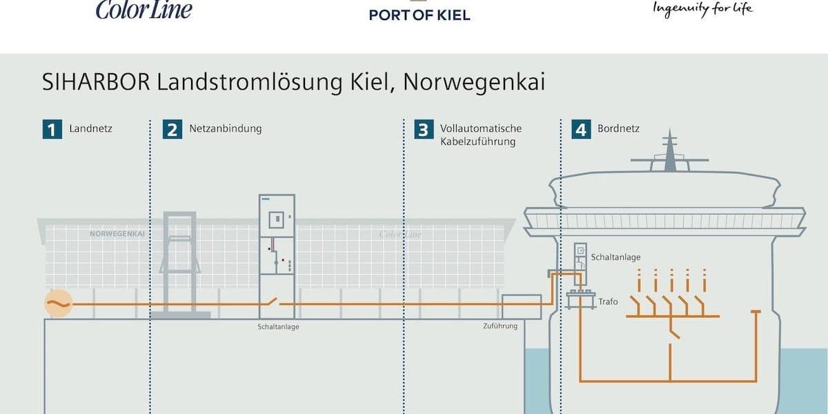 Baustart für die Landstromanlage am Norwegenkai im Kieler Hafen